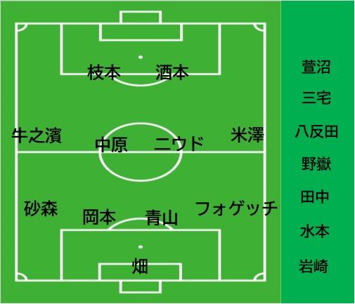 第22節 鹿児島ユナイテッドFC vs C大阪U-23【それにしても岡本ってホントイケメン】2020.10.18