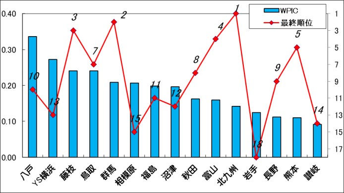 過去3シーズン最も効率的に勝点を稼いでいるクラブは?【J3クラブ別予算勝点取得率ランキングを作成!】