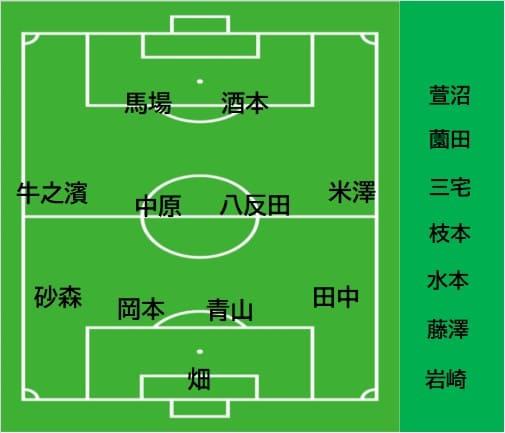 第24節 鹿児島ユナイテッドFC vs FC今治【米澤外したのは完全に采配ミス】2020.10.31