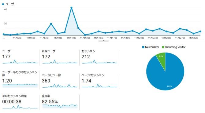 【運営報告】ブログ7ヵ月目!ユーザー数やPVなど報告します。