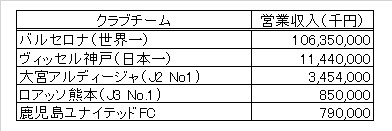 世界一のサッカークラブ収入ランキングが発表されたので鹿児島ユナイテッドの今の立ち位置グラフ化してみた