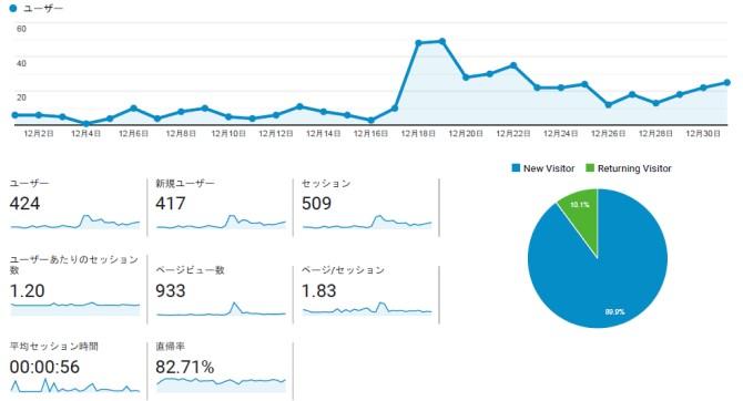 【運営報告】ブログ8ヵ月目で初収益発生!ユーザー数やPVなど報告します
