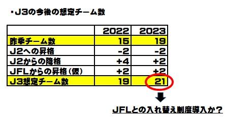 J3とJFLの入れ替え制度はある?【現状はなし!2023シーズンから導入開始か】