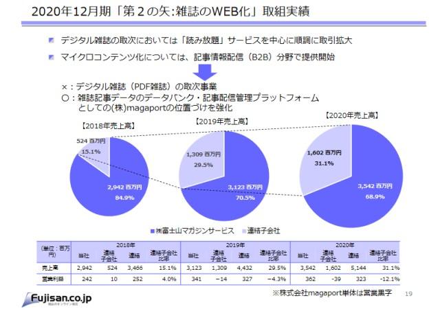 富士山マガジンサービス(3138)の利益率はどこまで落ちる?検証してみる