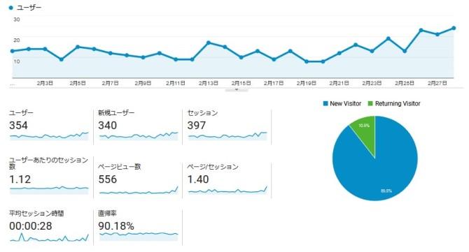 【運営報告】ブログ10ヵ月目。PV少なくても読んでくれる読者に感謝。脱マインドセット