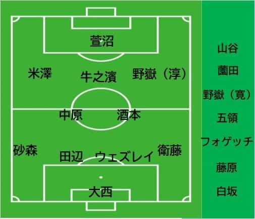 【第3節 鹿児島U vs 福島U】今季初勝利!気が早いけど順位が気になりだす