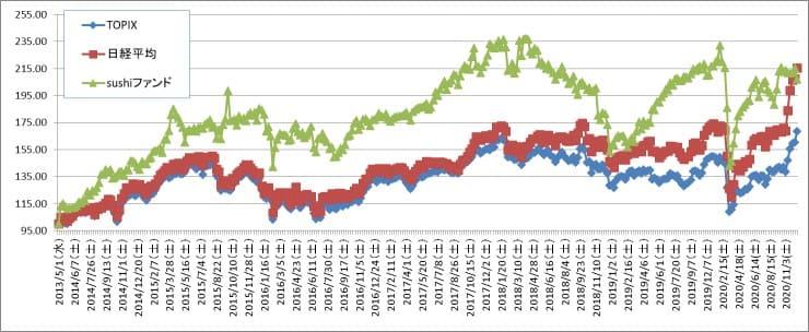 8年優位だった保有株パフォーマンスが直近2ヵ月の日経平均怒涛の値上がりで一気に逆転された話(そろそろ天井?)