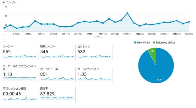 【運営報告】11ヵ月目の運営結果。ブログ運営方針を変えました