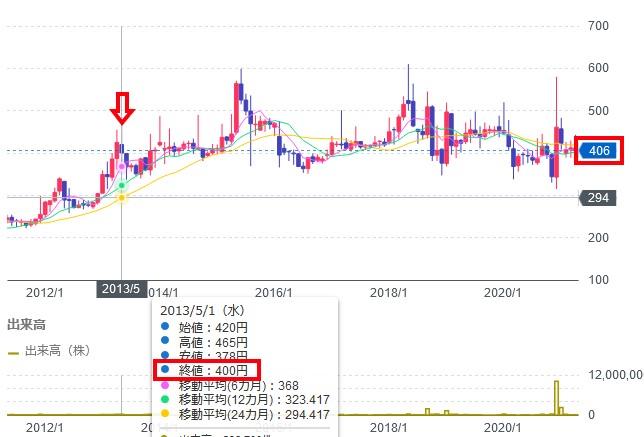 【検証】8年前に生まれてはじめて買った株、もし今も持ってたら株価はどうなった?(ハツカブ♡)