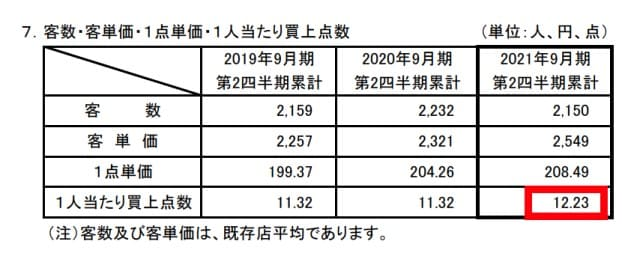 北海道のスーパーダイイチ(7643)は小売り界のトヨタだと思う【2021年度第2四半期レビュー】