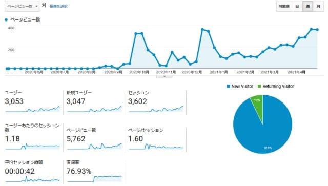 ブログ開設1年!今までのアクセスの推移と今後やりたいこと