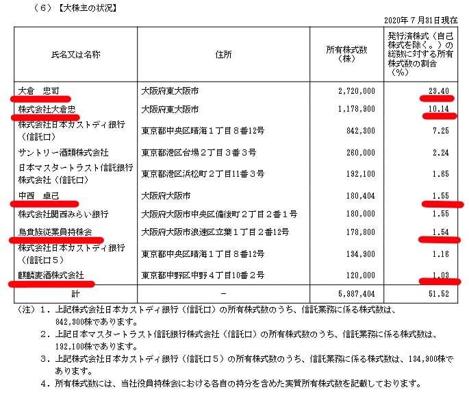 TOPIXから外れる銘柄とは?「東証1部全部入りの箱」時代は終わります【あなたの株は残れるか!?具体的に検証】