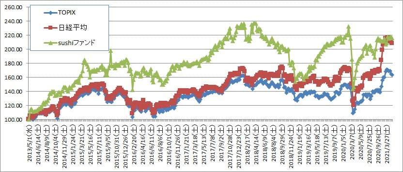 ダウ史上最高値で湧く中、ひっそりと小さな目標達成【株式投資結果】4月4週目