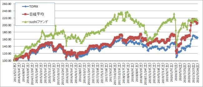 ニュースキャスターが株価下落をトップニュースで報じるまで大きく動かないようにしてる話【株式投資結果】5月4週目