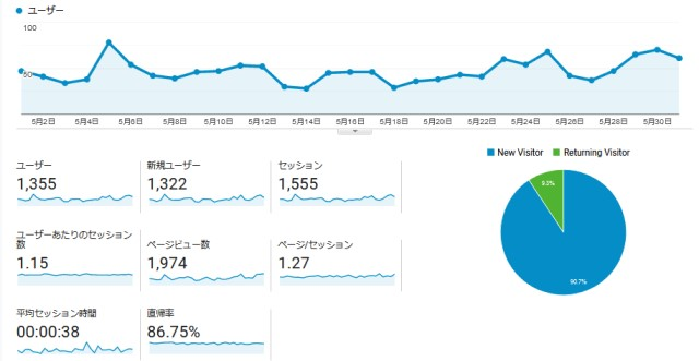 ブログ開設2年目入りました(13ヵ月目)アクセス順調で目指せ1万PV