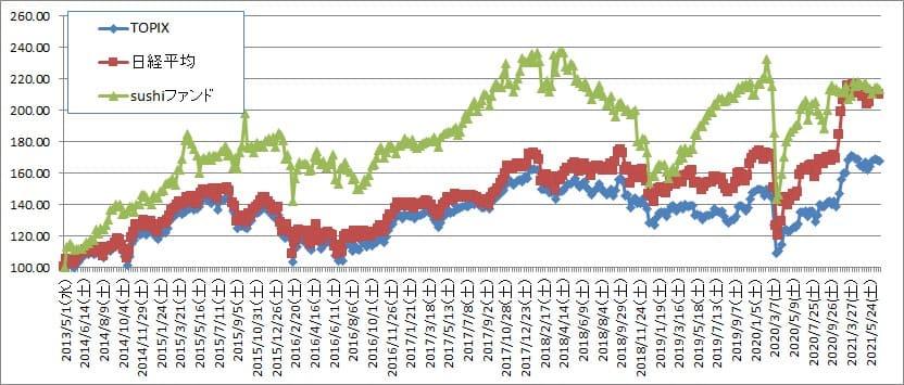 一番投資効率がいいのは自己投資(株は最下層)【株式投資結果】6月3週