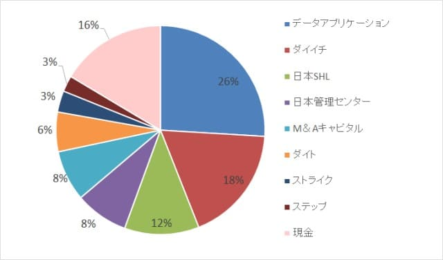 『モノ言う株主』の増加で低PBR株にも勝機あり!?【株式投資結果】6月4週目