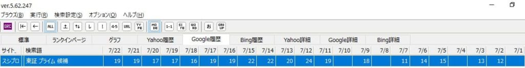 アクセス激減!グーグルの順位変動の影響すごい(浮世のアクセスは順位次第)【ブログ15ヵ月目】