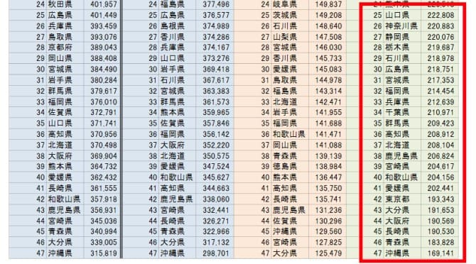 """死にたいくらいに憧れた""""東京""""の実質的豊かさが全国ワーストに【都道府県別の経済的豊かさランキング】(政府公式資料)"""