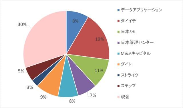 ブランド好きなのにブランドは育たない日本。*Snow Peak(スノーピーク)を全力で支持したい話【株式投資結果】8月3週