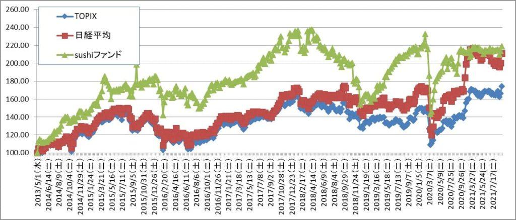 新首相がだれになると株式市場が盛り上がるのか【株式投資結果】9月1週