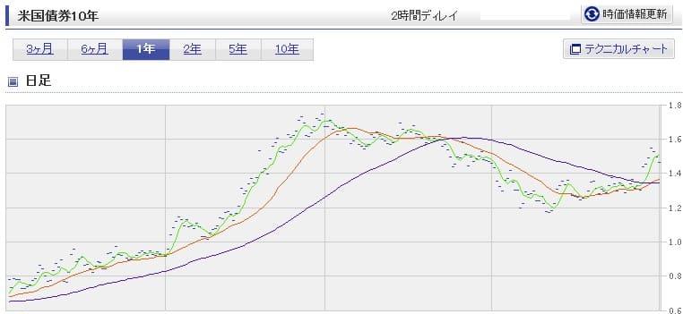 スタンダード市場選択した持ち株がダダ下がり(買い時)【株式投資結果10月1週目】