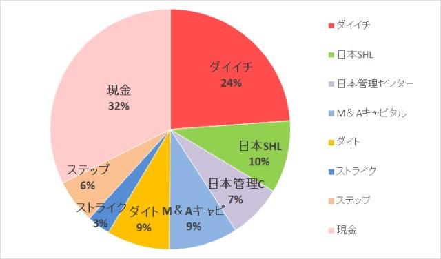 TSMCが熊本に新工場。仕事にめっぽう熱いブルーカラーが多いお国柄です【株式投資結果】10月2週目